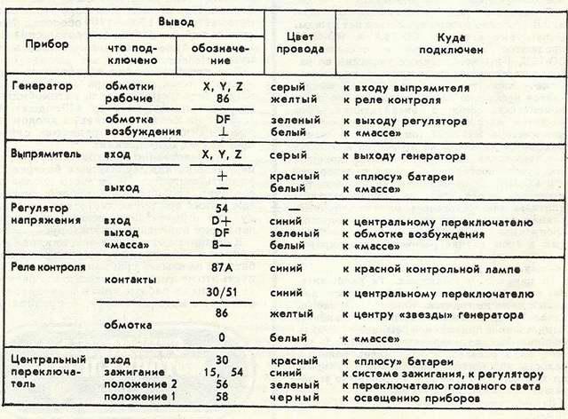 «Адреса» проводов ЯВЫ-638